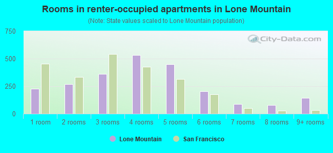 Rooms in renter-occupied apartments in Lone Mountain