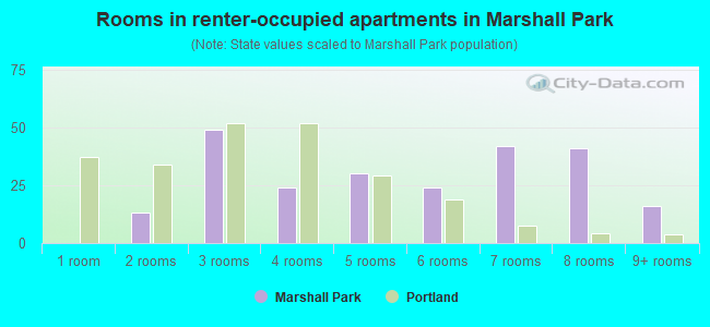 Rooms in renter-occupied apartments in Marshall Park