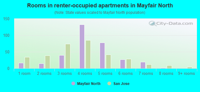 Rooms in renter-occupied apartments in Mayfair North