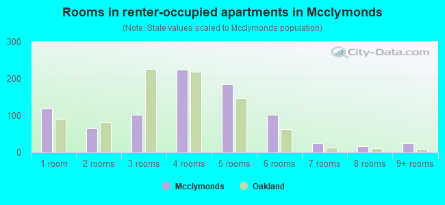 Rooms in renter-occupied apartments in Mcclymonds