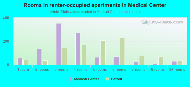 Rooms in renter-occupied apartments in Medical Center