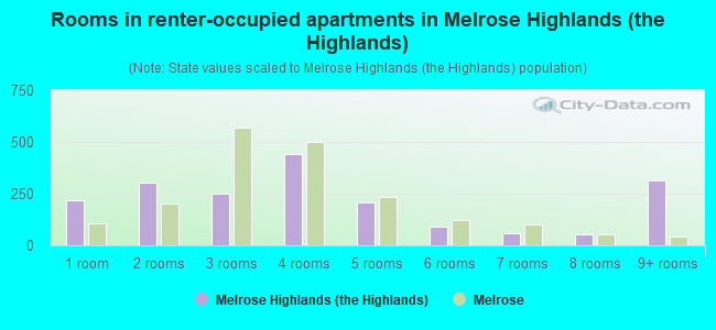 Rooms in renter-occupied apartments in Melrose Highlands (the Highlands)