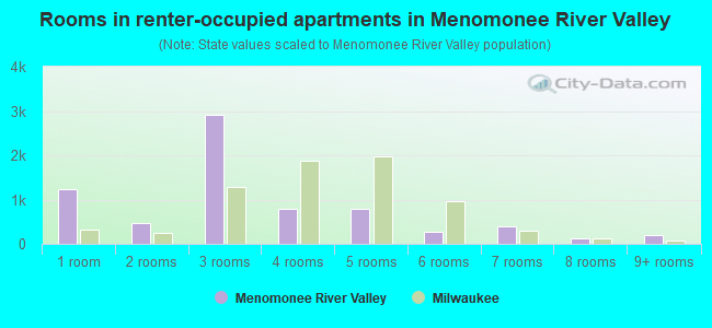 Rooms in renter-occupied apartments in Menomonee River Valley