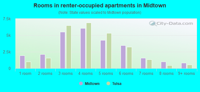 Rooms in renter-occupied apartments in Midtown