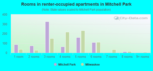 Rooms in renter-occupied apartments in Mitchell Park