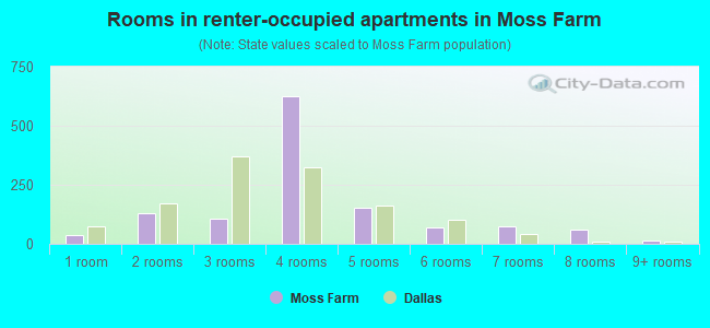 Rooms in renter-occupied apartments in Moss Farm