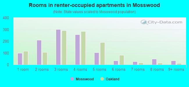 Rooms in renter-occupied apartments in Mosswood