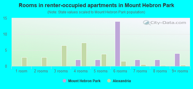 Rooms in renter-occupied apartments in Mount Hebron Park