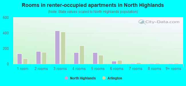 Rooms in renter-occupied apartments in North Highlands