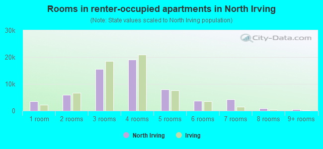 Rooms in renter-occupied apartments in North Irving