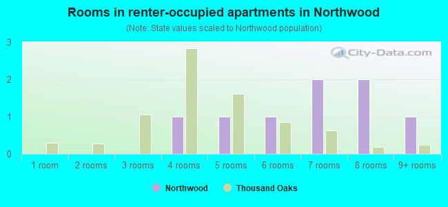 Rooms in renter-occupied apartments in Northwood