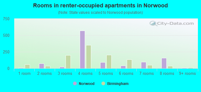 Rooms in renter-occupied apartments in Norwood