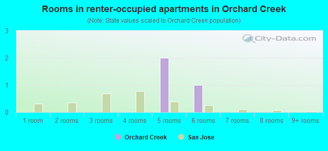 Rooms in renter-occupied apartments in Orchard Creek