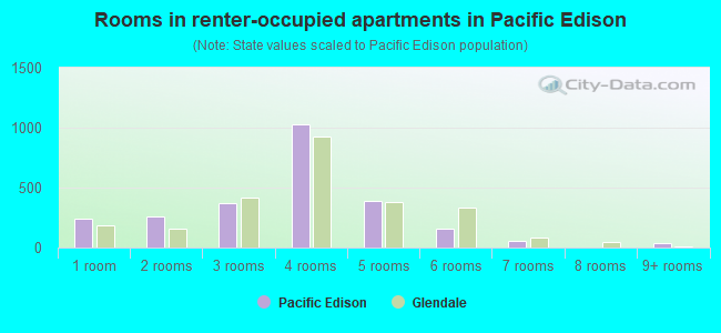 Rooms in renter-occupied apartments in Pacific Edison