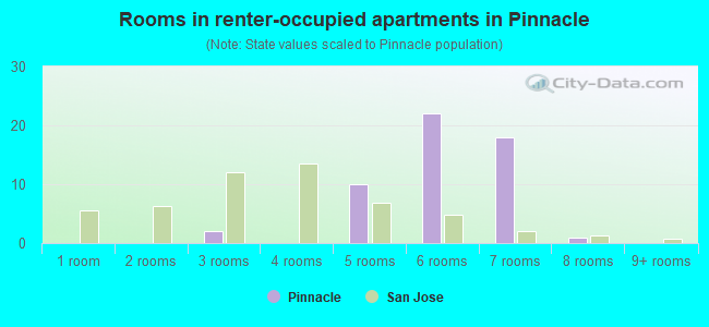 Rooms in renter-occupied apartments in Pinnacle
