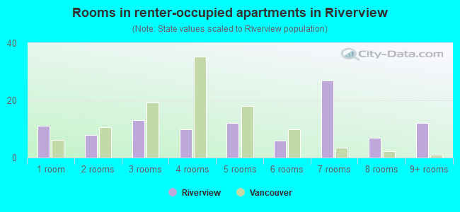 Rooms in renter-occupied apartments in Riverview