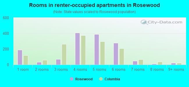 Rooms in renter-occupied apartments in Rosewood
