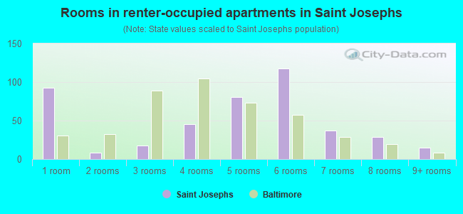 Rooms in renter-occupied apartments in Saint Josephs