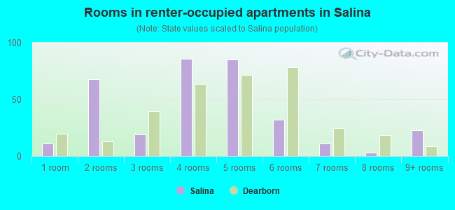 Rooms in renter-occupied apartments in Salina