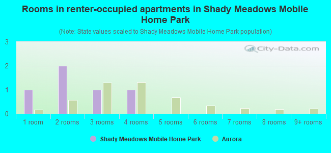 Rooms in renter-occupied apartments in Shady Meadows Mobile Home Park
