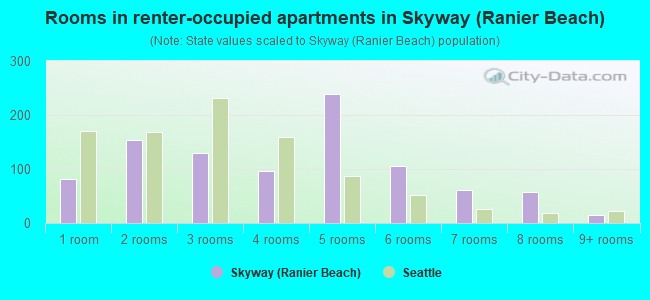 Rooms in renter-occupied apartments in Skyway (Ranier Beach)
