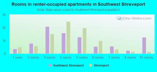 Rooms in renter-occupied apartments in Southwest Shreveport