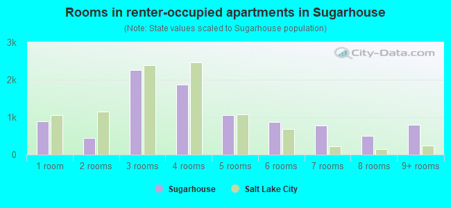 Rooms in renter-occupied apartments in Sugarhouse