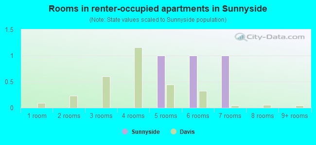 Rooms in renter-occupied apartments in Sunnyside