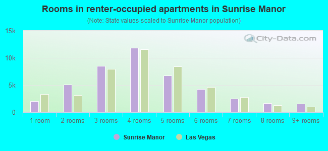 Rooms in renter-occupied apartments in Sunrise Manor
