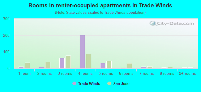 Rooms in renter-occupied apartments in Trade Winds