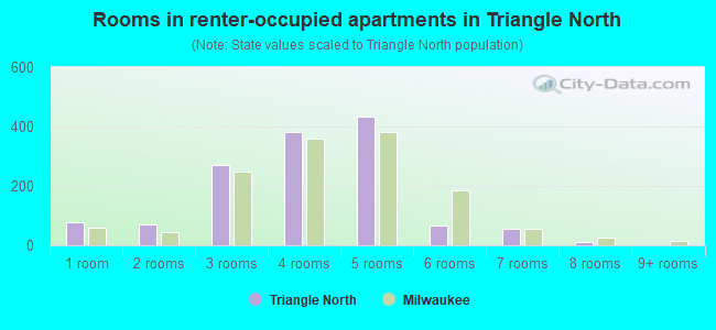Rooms in renter-occupied apartments in Triangle North