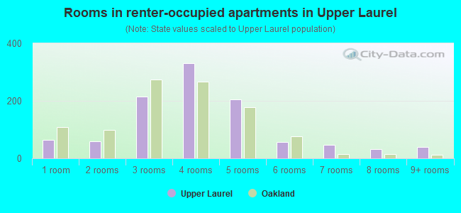 Rooms in renter-occupied apartments in Upper Laurel