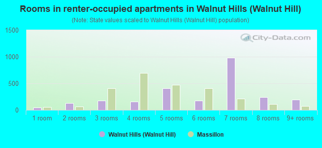 Rooms in renter-occupied apartments in Walnut Hills (Walnut Hill)