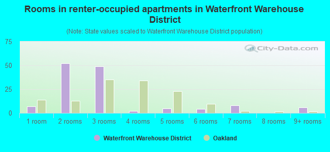Rooms in renter-occupied apartments in Waterfront Warehouse District