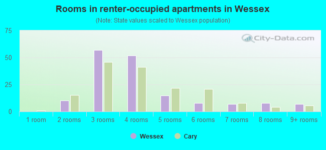 Rooms in renter-occupied apartments in Wessex