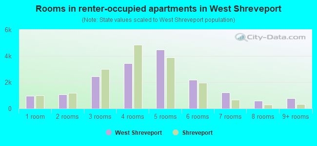 Rooms in renter-occupied apartments in West Shreveport