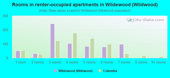 Rooms in renter-occupied apartments in Wildewood (Wildwood)