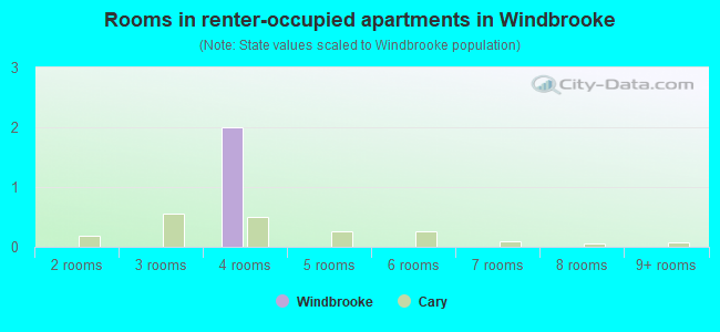 Rooms in renter-occupied apartments in Windbrooke