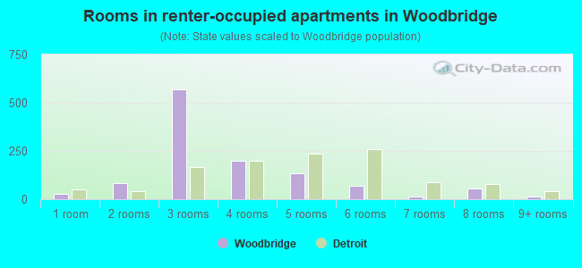 Rooms in renter-occupied apartments in Woodbridge
