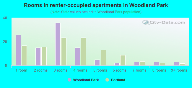 Rooms in renter-occupied apartments in Woodland Park