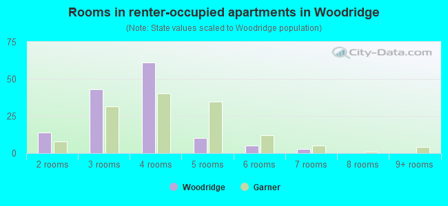 Rooms in renter-occupied apartments in Woodridge