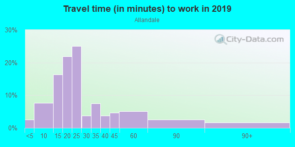 Commute time to work in Allandale in Austin neighborhood in TX