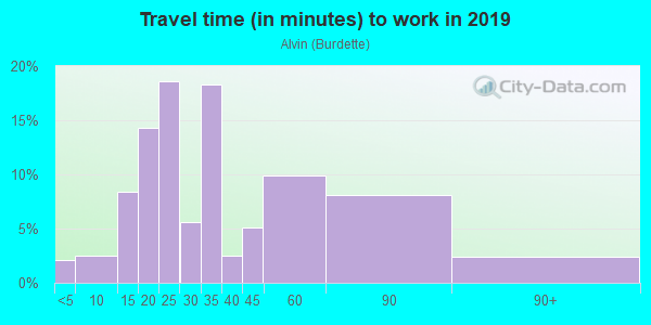 Commute time to work in Alvin in San Jose neighborhood in CA