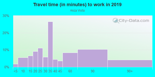 Commute time to work in Anza Vista in San Francisco neighborhood in CA