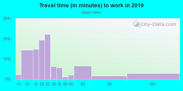 Commute time to work in Apple Valley in Santa Rosa neighborhood in CA