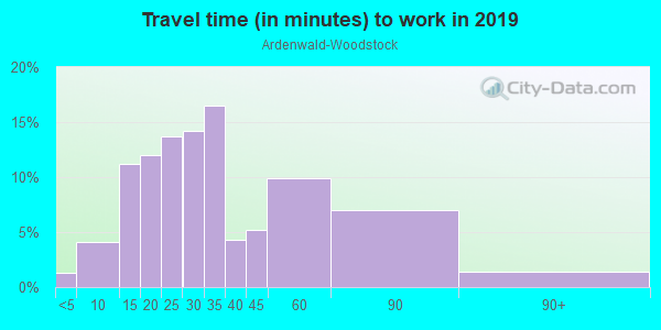 Commute time to work in Ardenwald-Woodstock in Portland neighborhood in OR