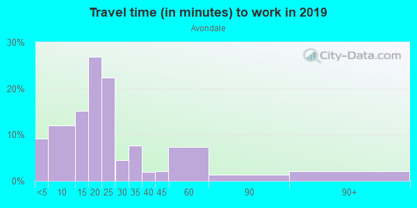 Commute time to work in Avondale in Columbus neighborhood in GA