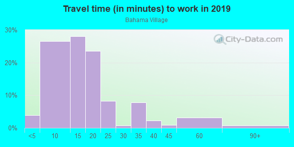 Commute time to work in Bahama Village in Key West neighborhood in FL
