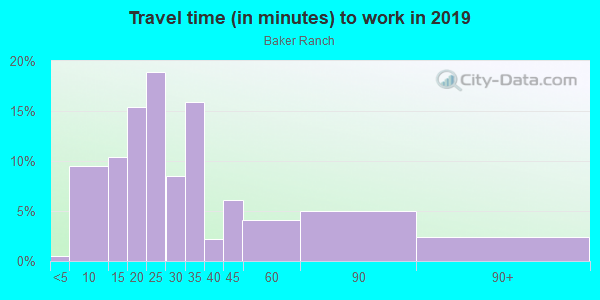 Commute time to work in Baker Ranch in Lake Forest neighborhood in CA