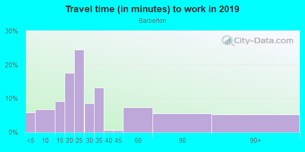 Commute time to work in Barberton in Norfolk neighborhood in VA